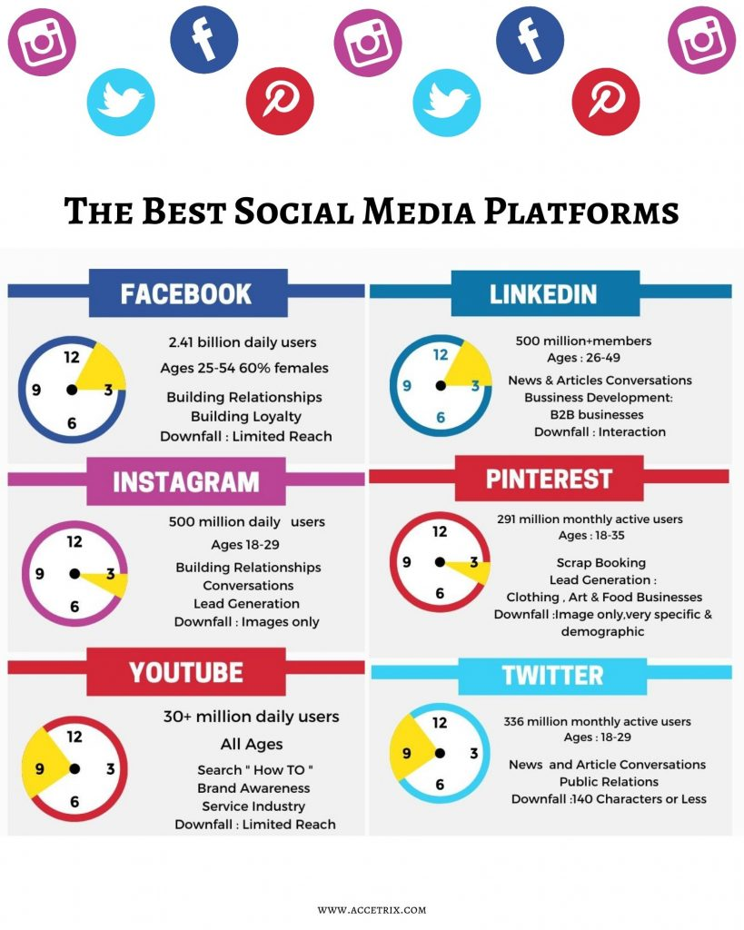 The best Social Media Platforms