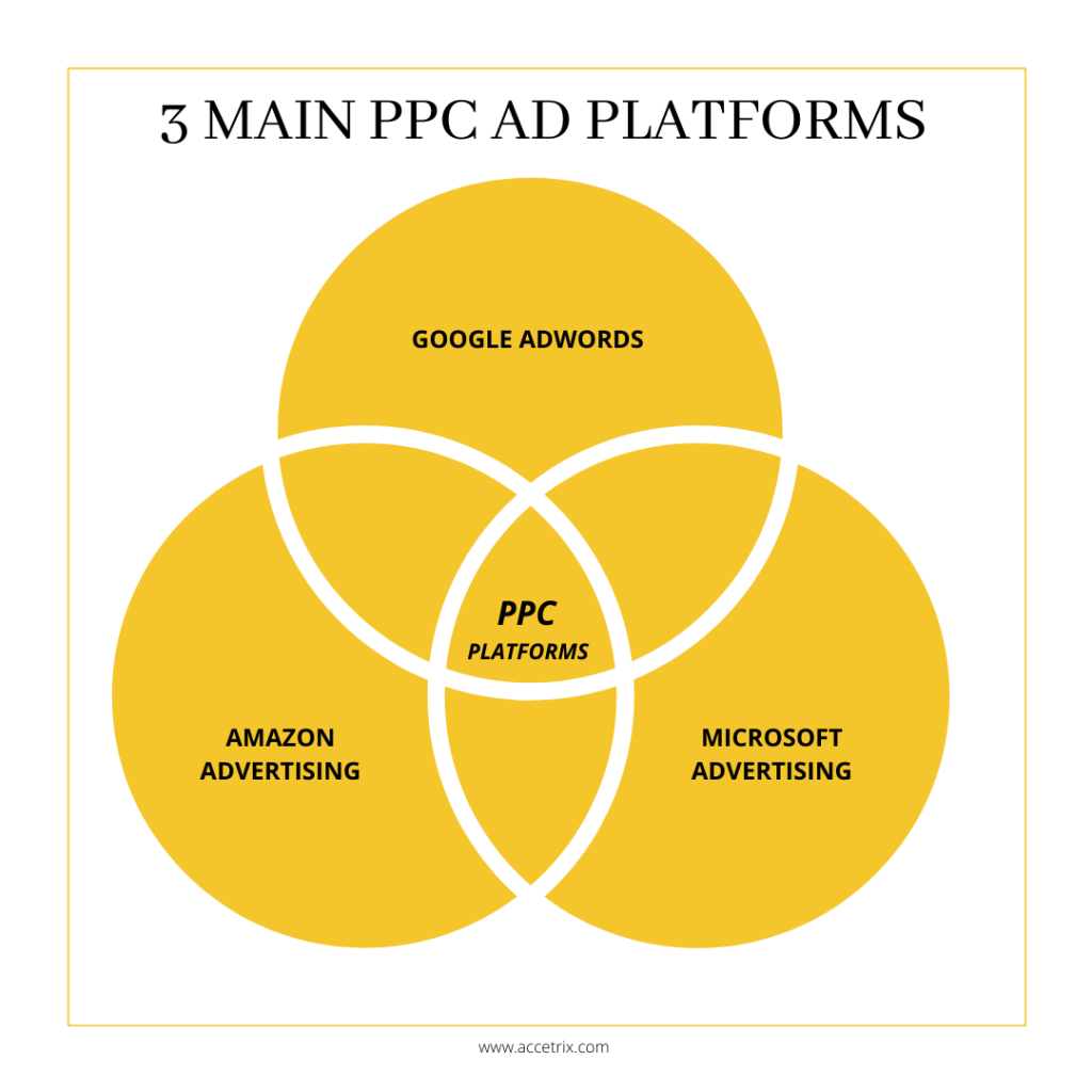 Main PPC Ad platforms