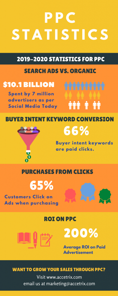 PPC Marketing Statistics